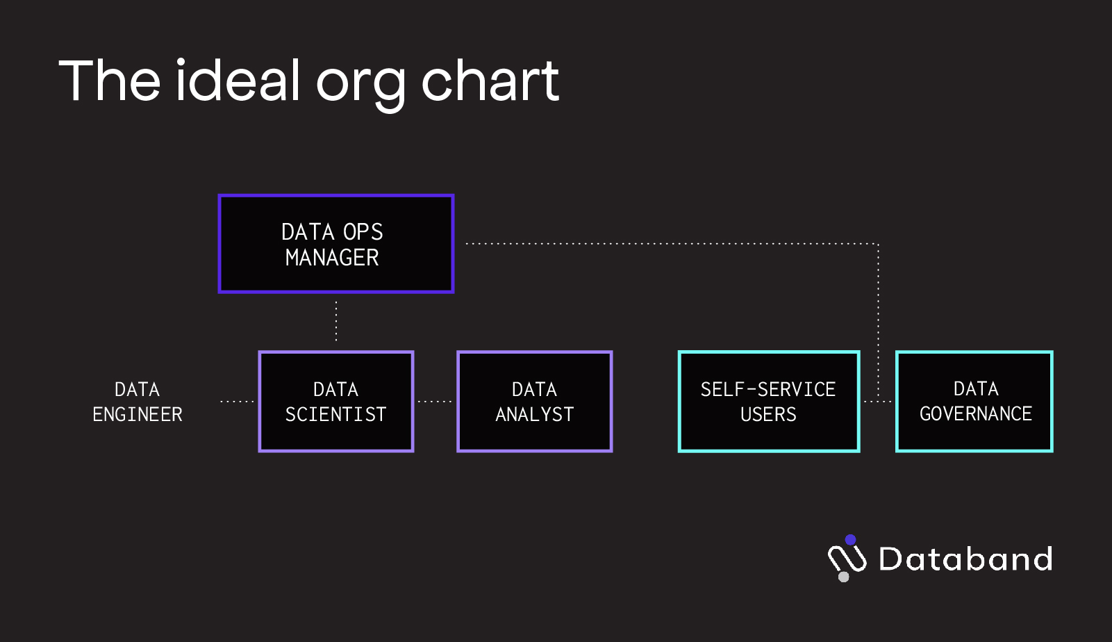 data operations org structure chart